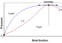 Modélisation des propriétés thermodynamiques