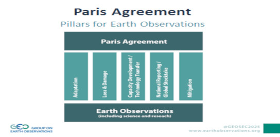 L'observation de la Terre pour l'accord de Paris: GEO Climate Workshop