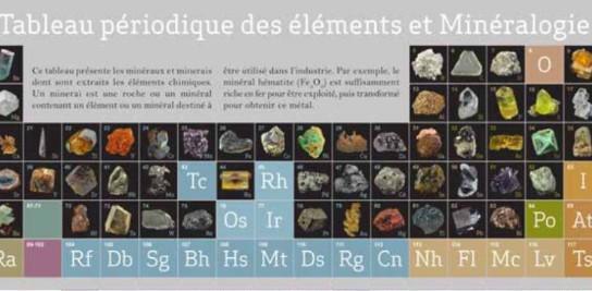 Tableau périodique des éléments et minéraux